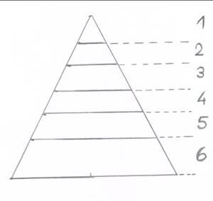 Eine Lebensmittel- oder Nahrungsmittelpyramide